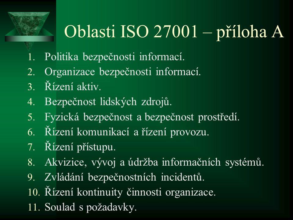 Oblasti ISO 27001 – příloha A 1. Politika bezpečnosti informací. 2. Organizace bezpečnosti informací. 3. Řízení aktiv. 4. Bezpečnost lidských zdrojů.