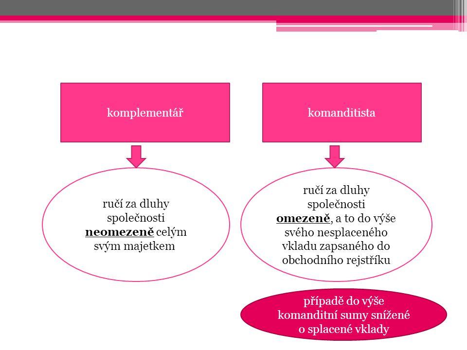 Komanditní suma novinka v ZOK je peněžní částka, která je ▫určena ve společenské smlouvě a ▫jejíž výše se zapisuje do obchodního rejstříku.