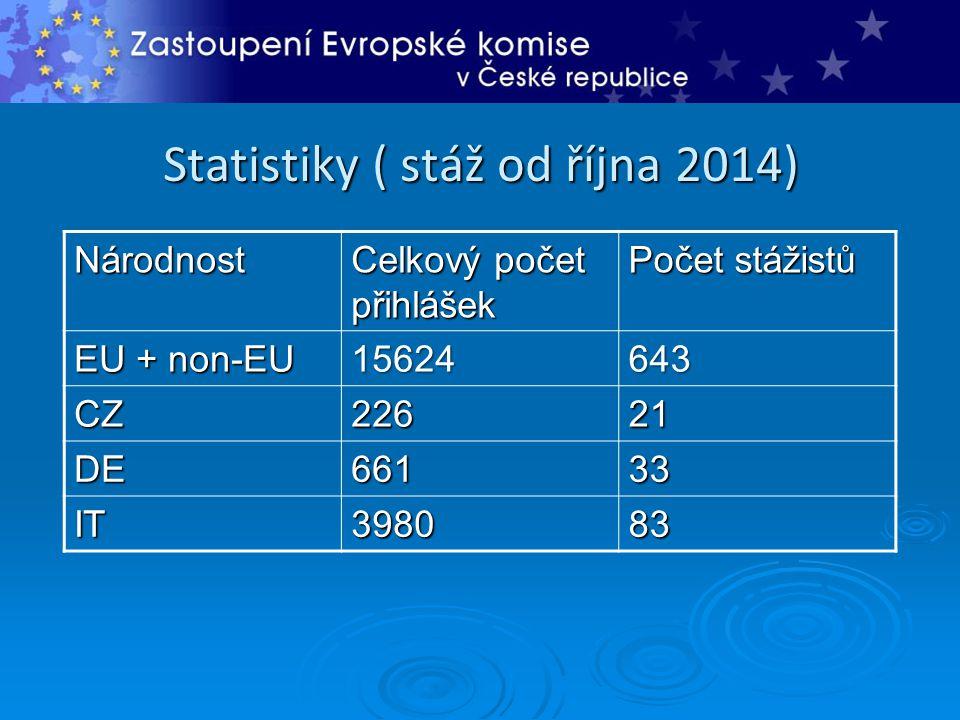 Statistiky ( stáž od října 2014) Národnost Celkový počet přihlášek Počet stážistů EU + non-EU 15624 643 CZ22621 DE66133 IT398083