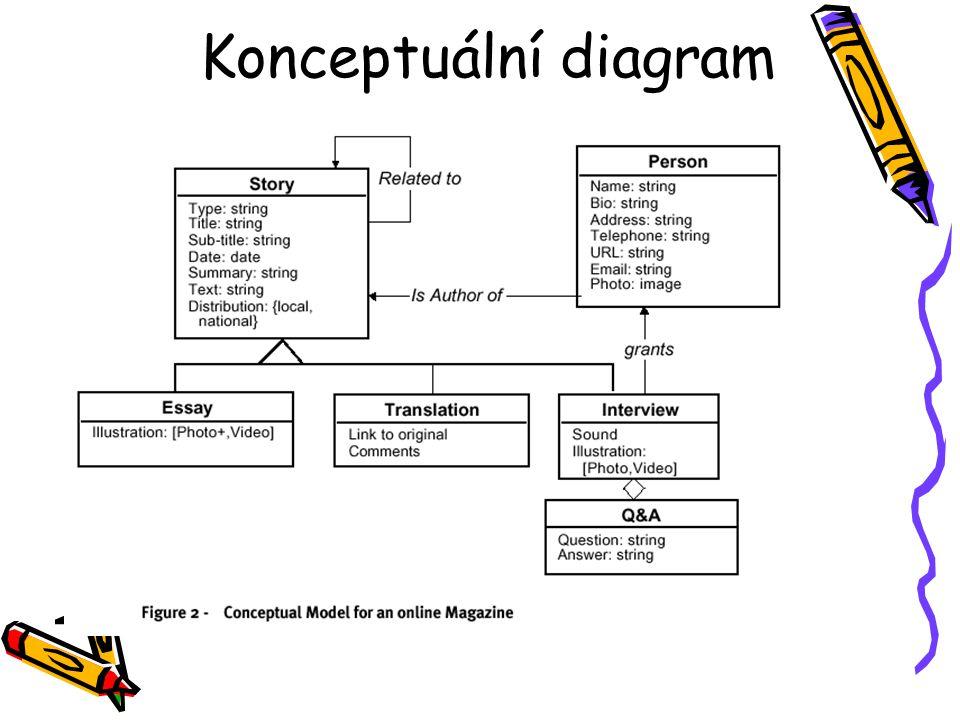 Konceptuální diagram