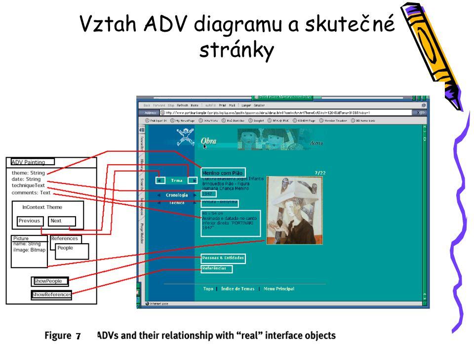 Vztah ADV diagramu a skutečné stránky