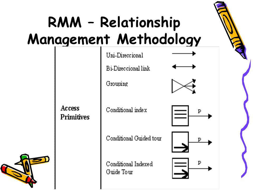 RMM – Relationship Management Methodology
