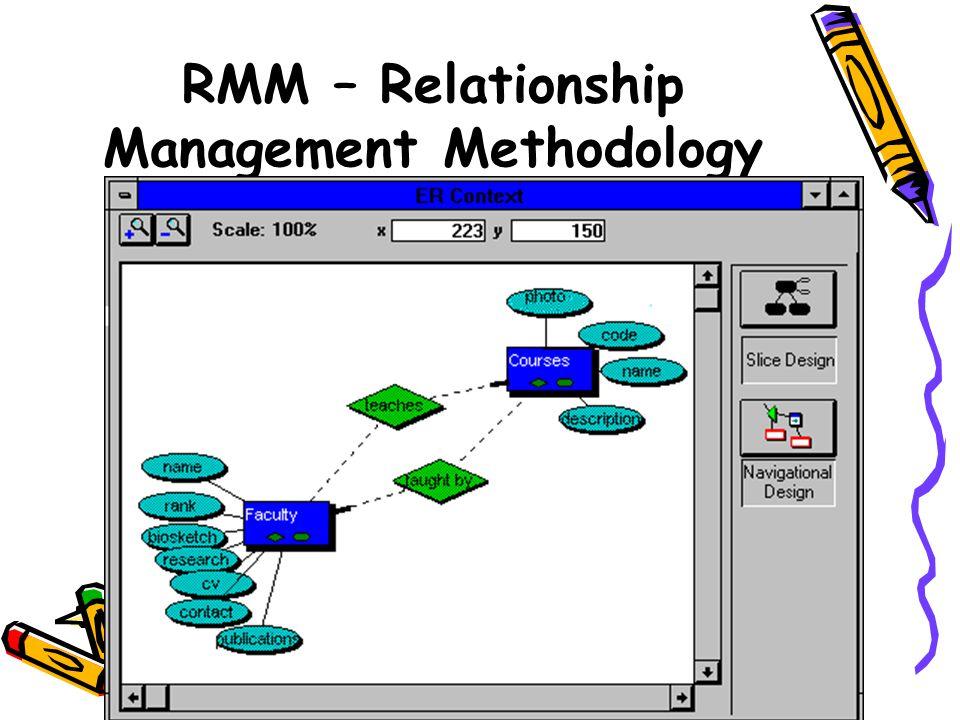 Návrh abstraktního rozhraní Zabývá se aspekty uživatelského rozhraní Je oddělena od navigace, čili jedna navigace může mít několik rozhraní.