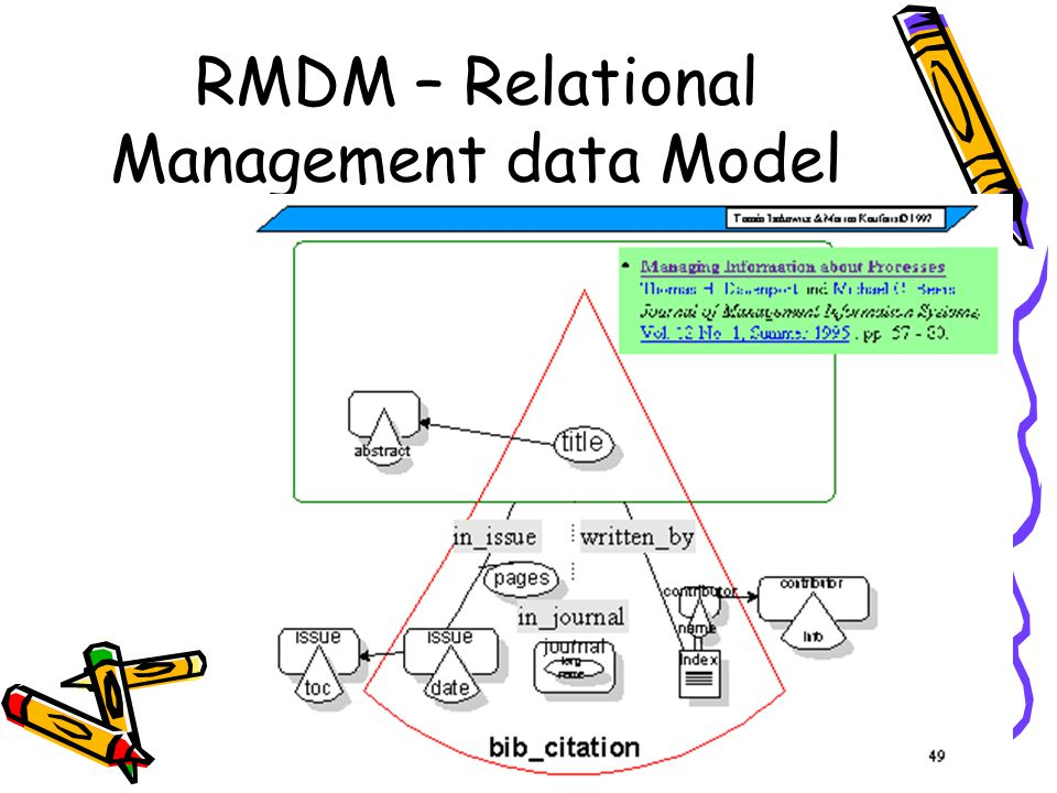 RMM – Relationship Management Methodology