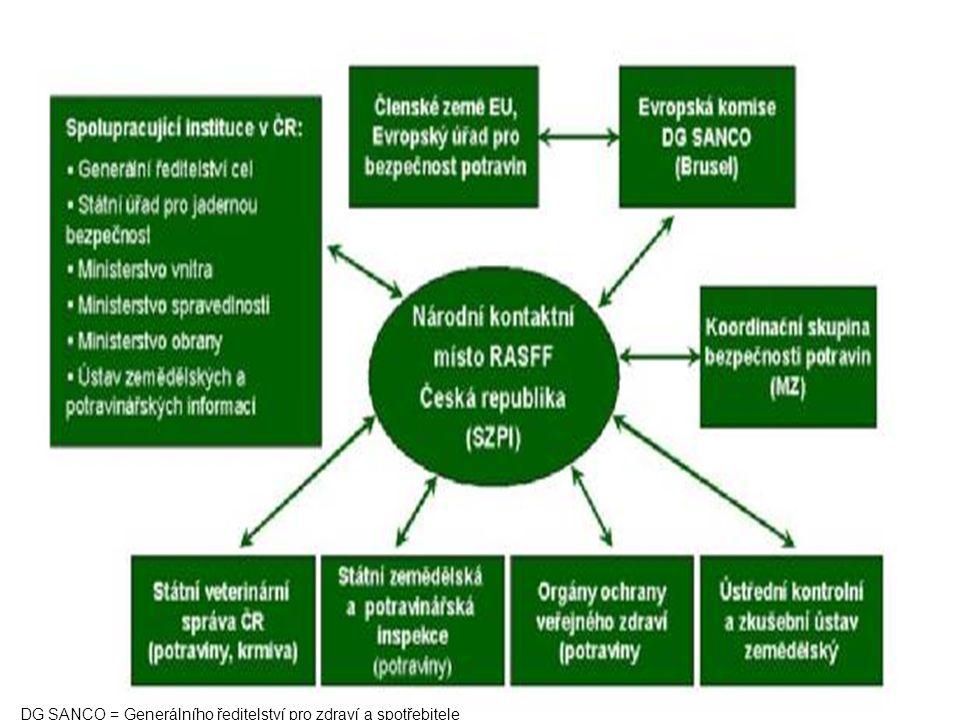 DG SANCO = Generálního ředitelství pro zdraví a spotřebitele