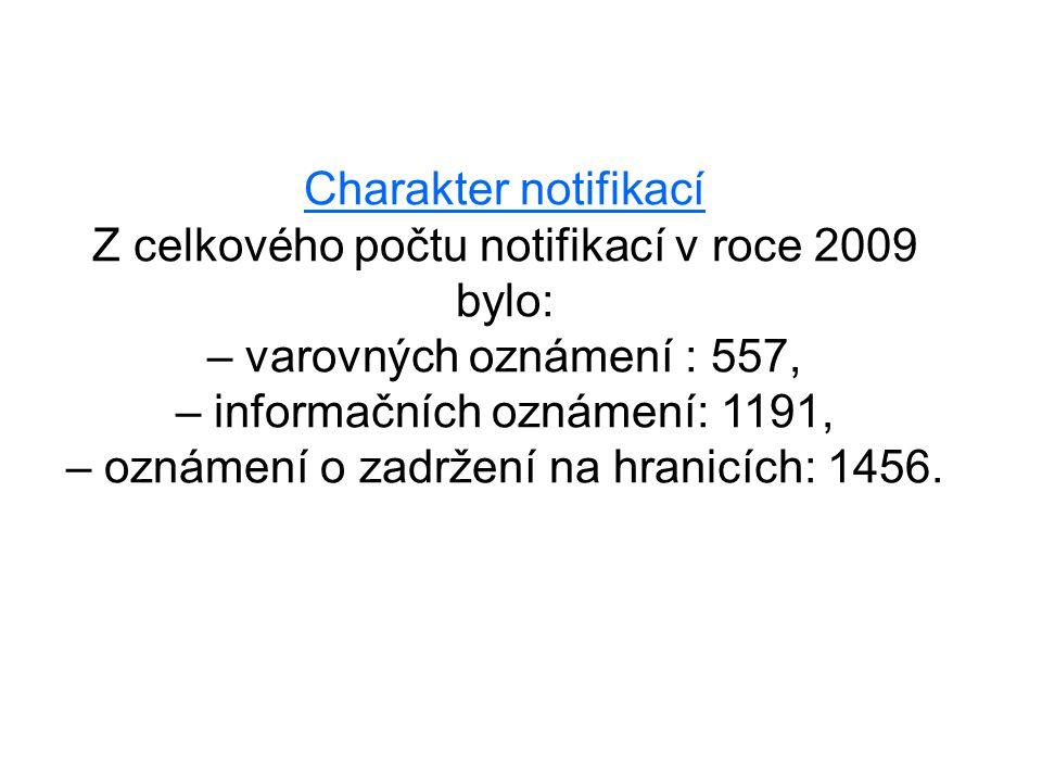 Charakter notifikací Z celkového počtu notifikací v roce 2009 bylo: – varovných oznámení : 557, – informačních oznámení: 1191, – oznámení o zadržení na hranicích: 1456.