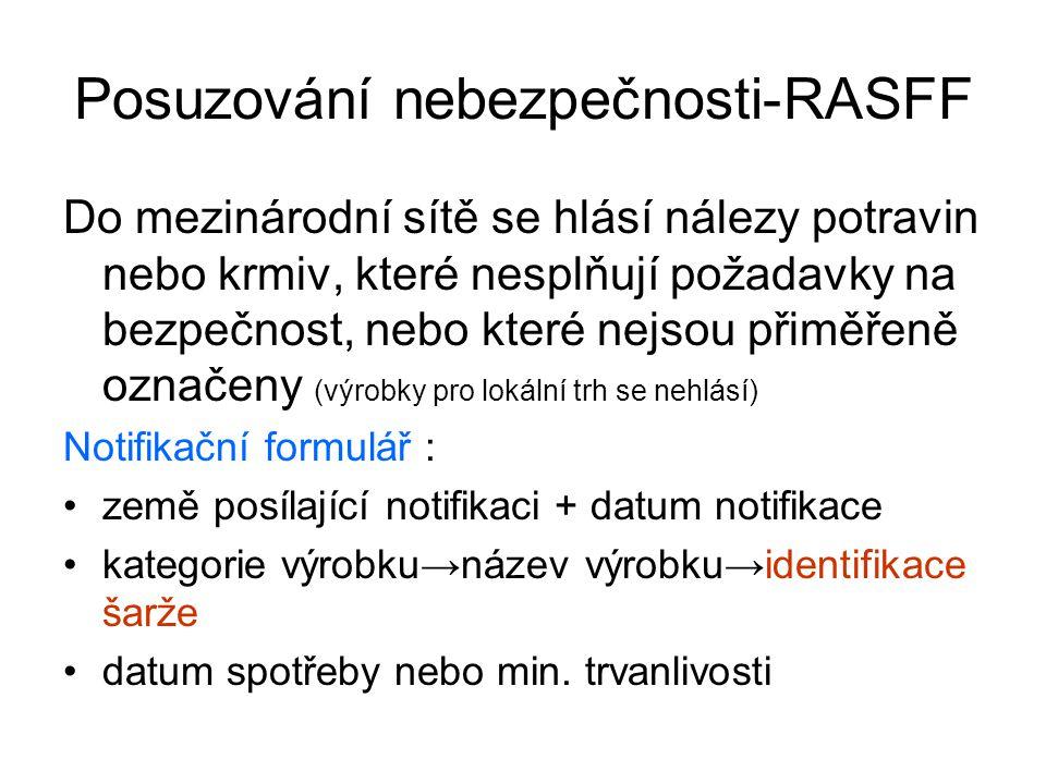 Posuzování nebezpečnosti-RASFF Do mezinárodní sítě se hlásí nálezy potravin nebo krmiv, které nesplňují požadavky na bezpečnost, nebo které nejsou přiměřeně označeny (výrobky pro lokální trh se nehlásí) Notifikační formulář : země posílající notifikaci + datum notifikace kategorie výrobku→název výrobku→identifikace šarže datum spotřeby nebo min.