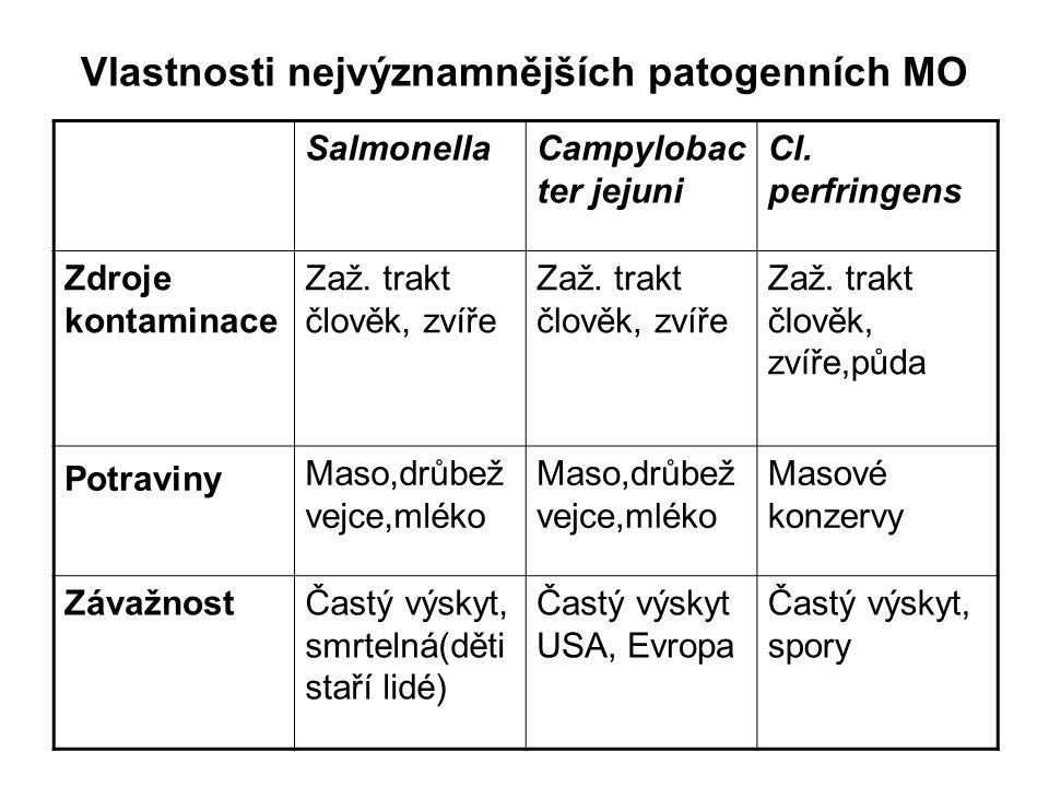 Vlastnosti nejvýznamnějších patogenních MO SalmonellaCampylobac ter jejuni Cl.