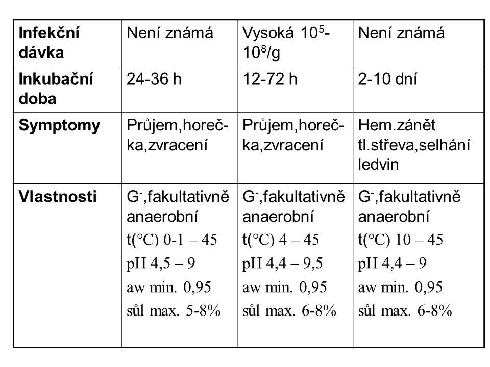 Infekční dávka Není známáVysoká 10 5 - 10 8 /g Není známá Inkubační doba 24-36 h12-72 h2-10 dní SymptomyPrůjem,horeč- ka,zvracení Hem.zánět tl.střeva,selhání ledvin VlastnostiG -,fakultativně anaerobní t( °C) 0-1 – 45 pH 4,5 – 9 aw min.