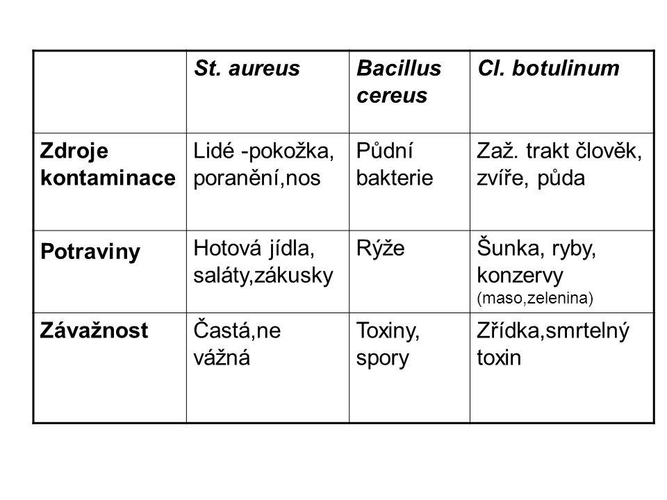 St.aureusBacillus cereus Cl.