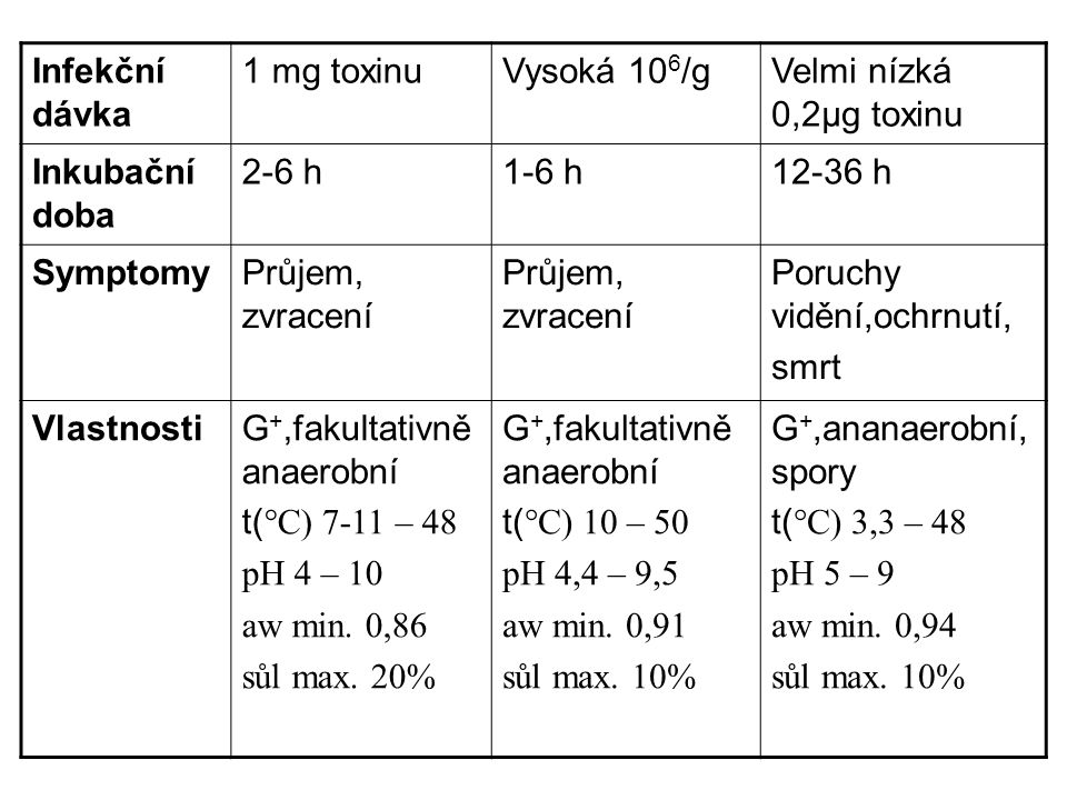 Infekční dávka 1 mg toxinuVysoká 10 6 /gVelmi nízká 0,2μg toxinu Inkubační doba 2-6 h1-6 h12-36 h SymptomyPrůjem, zvracení Poruchy vidění,ochrnutí, smrt VlastnostiG +,fakultativně anaerobní t( °C) 7-11 – 48 pH 4 – 10 aw min.