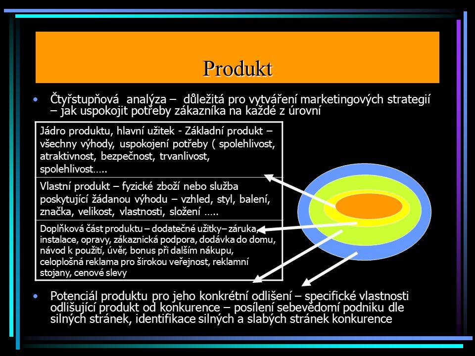 Produkt Čtyřstupňová analýza – důležitá pro vytváření marketingových strategií – jak uspokojit potřeby zákazníka na každé z úrovní Potenciál produktu pro jeho konkrétní odlišení – specifické vlastnosti odlišující produkt od konkurence – posílení sebevědomí podniku dle silných stránek, identifikace silných a slabých stránek konkurence Jádro produktu, hlavní užitek - Základní produkt – všechny výhody, uspokojení potřeby ( spolehlivost, atraktivnost, bezpečnost, trvanlivost, spolehlivost…..