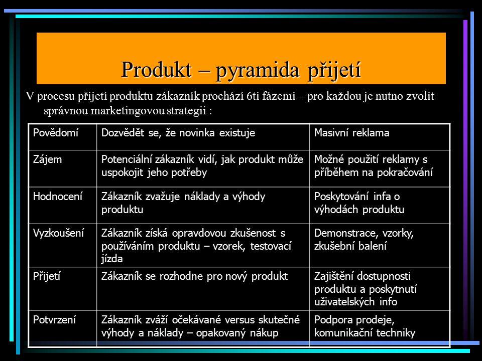 Produkt – pyramida přijetí V procesu přijetí produktu zákazník prochází 6ti fázemi – pro každou je nutno zvolit správnou marketingovou strategii : PovědomíDozvědět se, že novinka existujeMasivní reklama ZájemPotenciální zákazník vidí, jak produkt může uspokojit jeho potřeby Možné použití reklamy s příběhem na pokračování HodnoceníZákazník zvažuje náklady a výhody produktu Poskytování infa o výhodách produktu VyzkoušeníZákazník získá opravdovou zkušenost s používáním produktu – vzorek, testovací jízda Demonstrace, vzorky, zkušební balení PřijetíZákazník se rozhodne pro nový produktZajištění dostupnosti produktu a poskytnutí uživatelských info PotvrzeníZákazník zváží očekávané versus skutečné výhody a náklady – opakovaný nákup Podpora prodeje, komunikační techniky