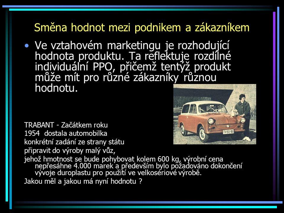 Směna hodnot mezi podnikem a zákazníkem Ve vztahovém marketingu je rozhodující hodnota produktu.