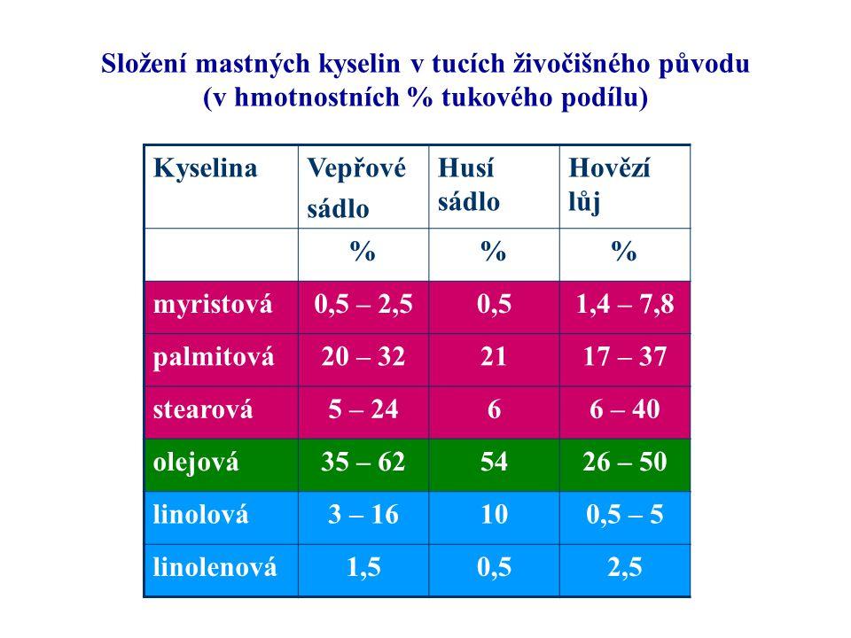 Složení mastných kyselin v tucích živočišného původu (v hmotnostních % tukového podílu) KyselinaVepřové sádlo Husí sádlo Hovězí lůj %% myristová0,5 – 2,50,51,4 – 7,8 palmitová20 – 322117 – 37 stearová5 – 2466 – 40 olejová35 – 625426 – 50 linolová3 – 16100,5 – 5 linolenová1,50,52,5