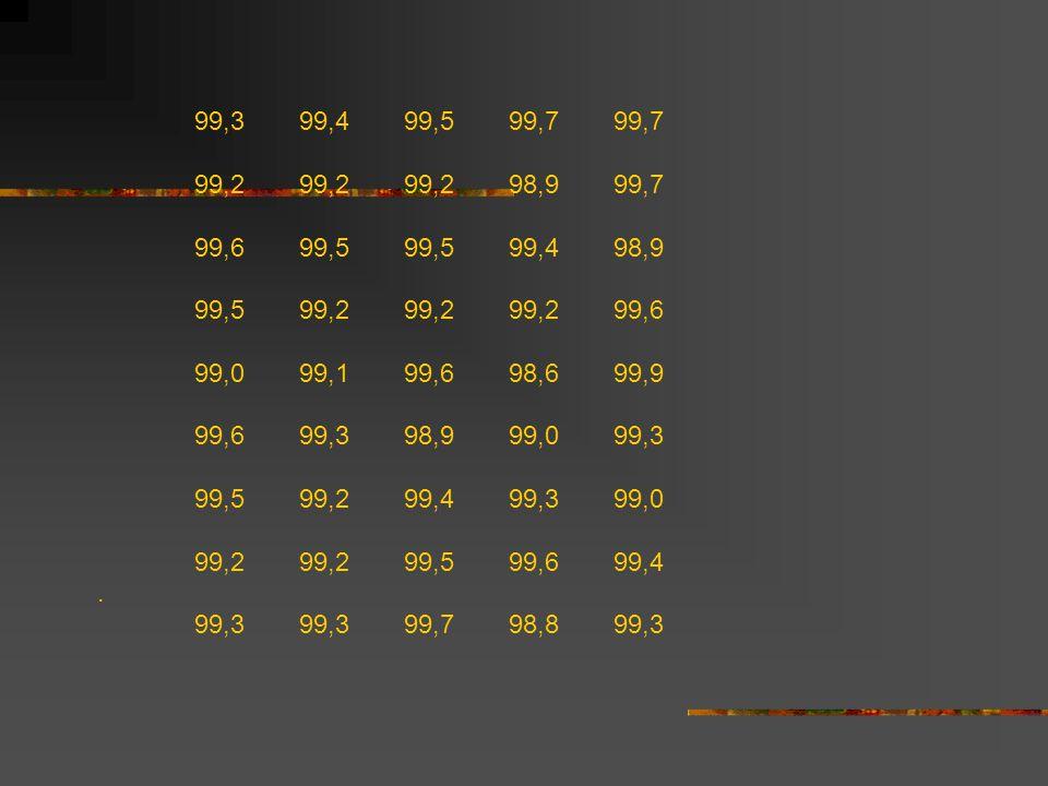 99,399,499,599,799,7 99,299,299,298,999,7 99,699,599,599,498,9 99,599,299,299,299,6 99,099,199,698,699,9 99,699,398,999,099,3 99,5 99,299,499,399,0 99,299,299,599,699,4.