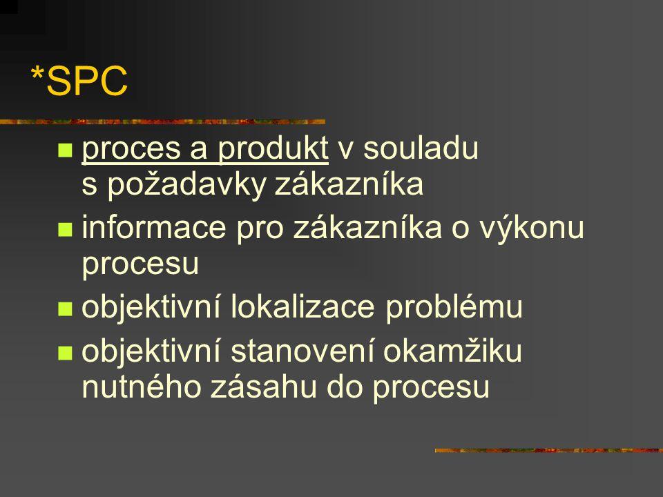 *SPC proces a produkt v souladu s požadavky zákazníka informace pro zákazníka o výkonu procesu objektivní lokalizace problému objektivní stanovení okamžiku nutného zásahu do procesu