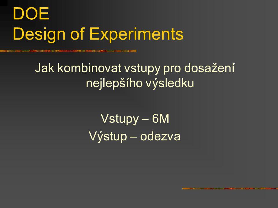 DOE Design of Experiments Jak kombinovat vstupy pro dosažení nejlepšího výsledku Vstupy – 6M Výstup – odezva
