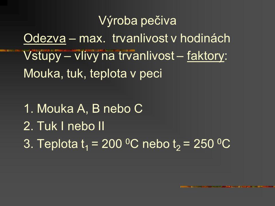 Výroba pečiva Odezva – max.