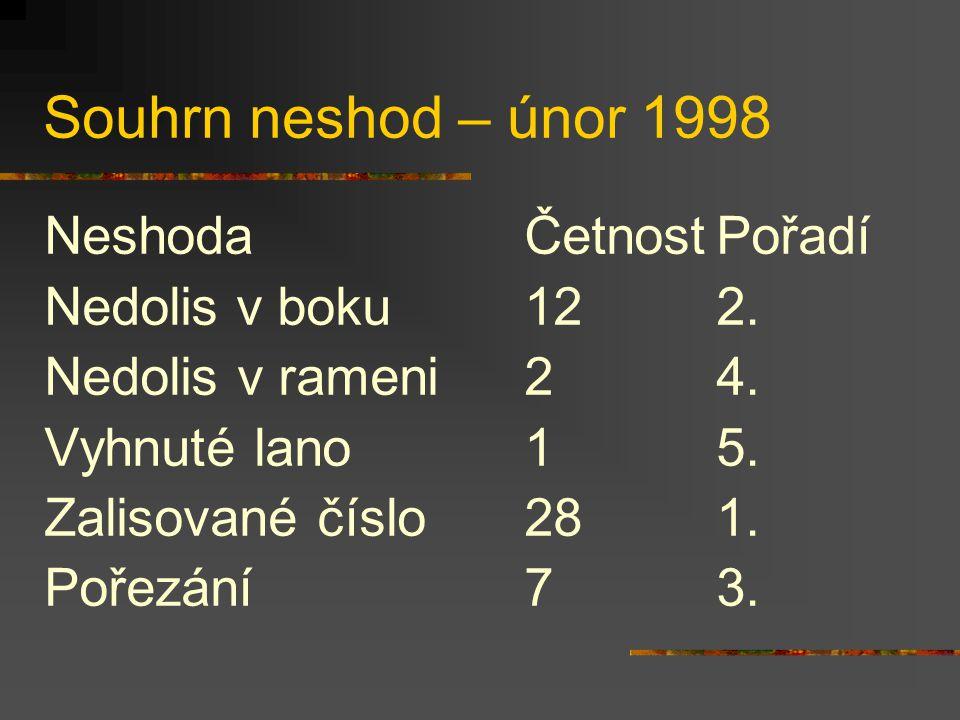 Souhrn neshod – únor 1998 NeshodaČetnostPořadí Nedolisv boku122.