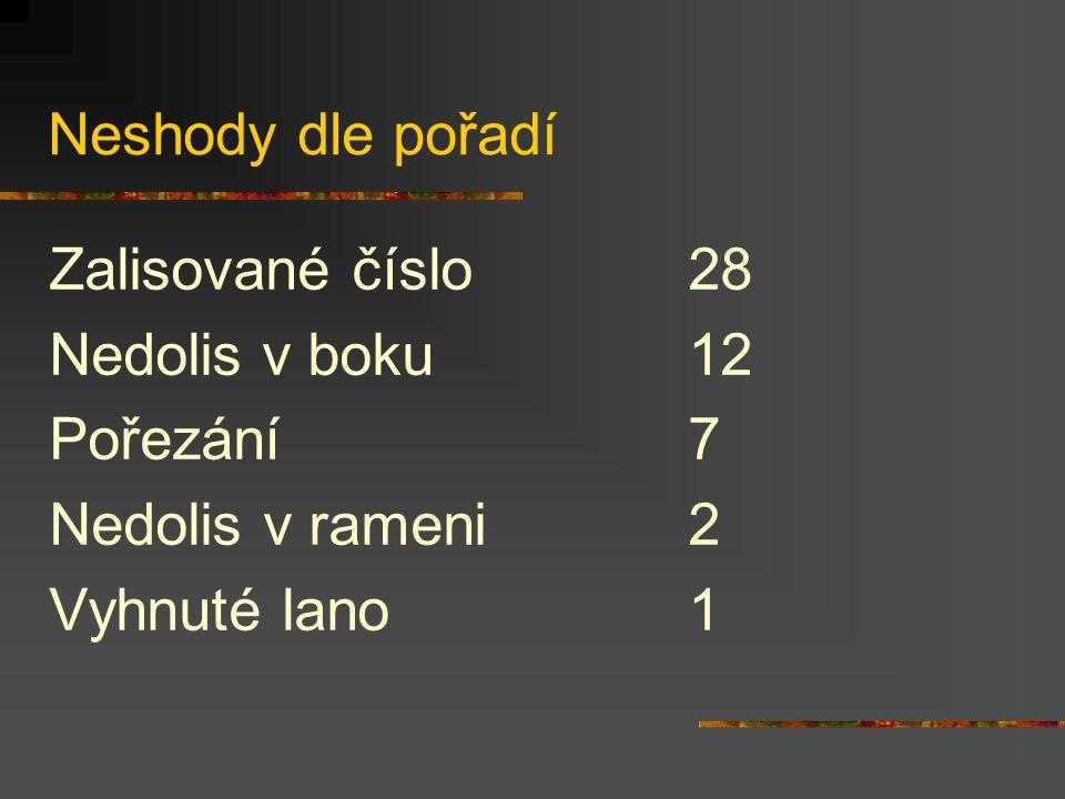 Neshody dle pořadí Zalisované číslo28 Nedolisv boku12 Pořezání7 Nedolis v rameni2 Vyhnuté lano1