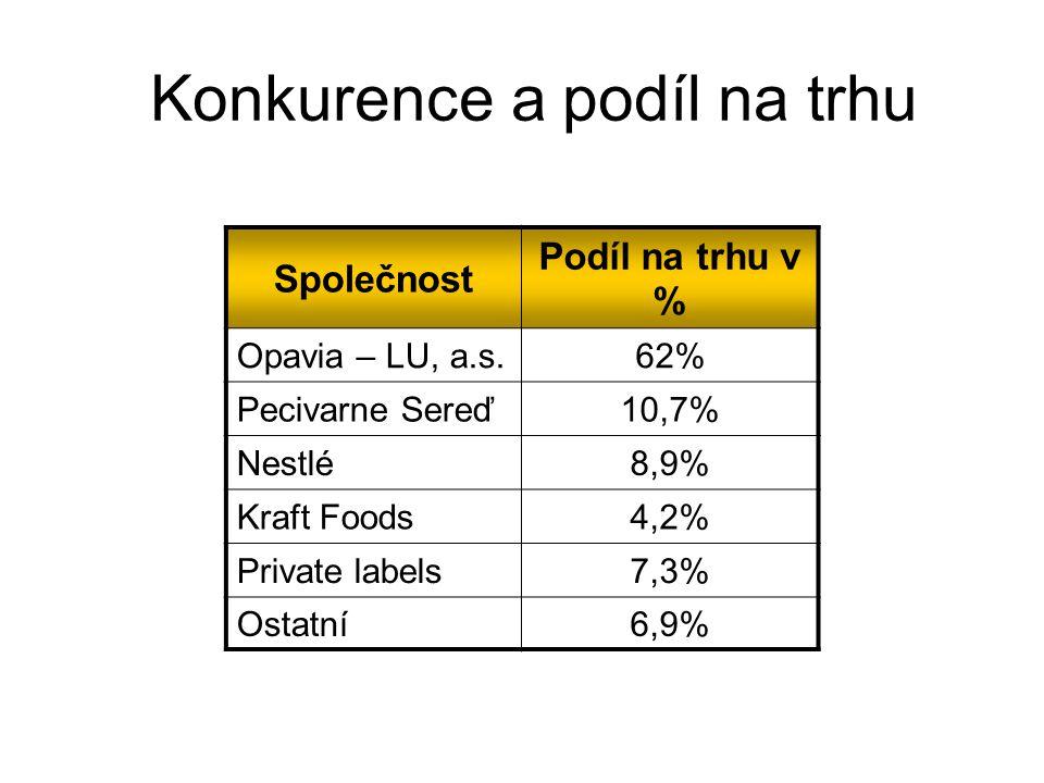 Sortiment Perníky (Gingerbreads) 1% Slané (Slated) 9% Sušenky (Biscuits) 39% Oplatky (Wafers) 51%