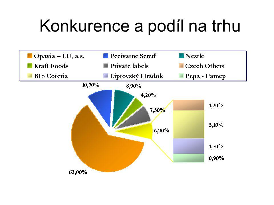 Konkurence a podíl na trhu Společnost Podíl na trhu v % Opavia – LU, a.s.62% Pecivarne Sereď10,7% Nestlé8,9% Kraft Foods4,2% Private labels7,3% Ostatn