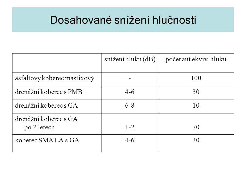 Dosahované snížení hlučnosti snížení hluku (dB)počet aut ekviv. hluku asfaltový koberec mastixový-100 drenážní koberec s PMB4-630 drenážní koberec s G