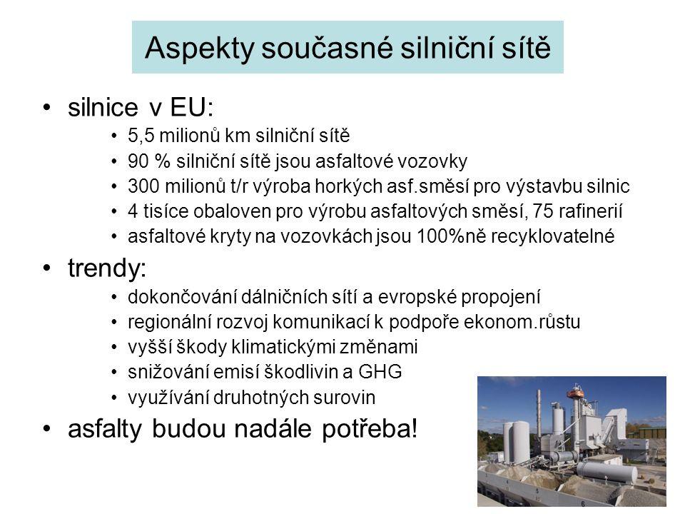 Aspekty současné silniční sítě silnice v EU: 5,5 milionů km silniční sítě 90 % silniční sítě jsou asfaltové vozovky 300 milionů t/r výroba horkých asf