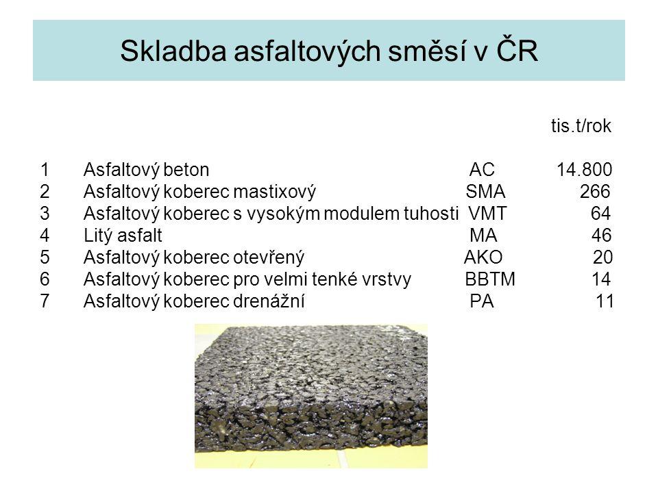 Modifikace asfaltových pojiv adhezivní přísady – zvyšují přilnavost ke kamenivu plastomery (PE, PP) – zvyšují tuhost a odolnost k plast.deformacím termoplastické elastomery –zvyšují odolnost k plastickým deformacím (k vyjíždění kolejí) –zlepšují odolnost k tvorbě mrazových trhlin –zlepšují odolnost k vzniku únavových trhlin –propůjčují elastické vlastnosti –mají schopnost absorbovat mechanická napětí –zvyšují kohezi asfaltového pojiva –prodlužují trvanlivost asfaltového krytu –nejlepší výsledky jsou s elastomery chemicky provázanými s asfaltény trendem je využití druhotných materiálů, zejména mleté gumy největšího rozšíření gumoasfaltů dosaženo v USA