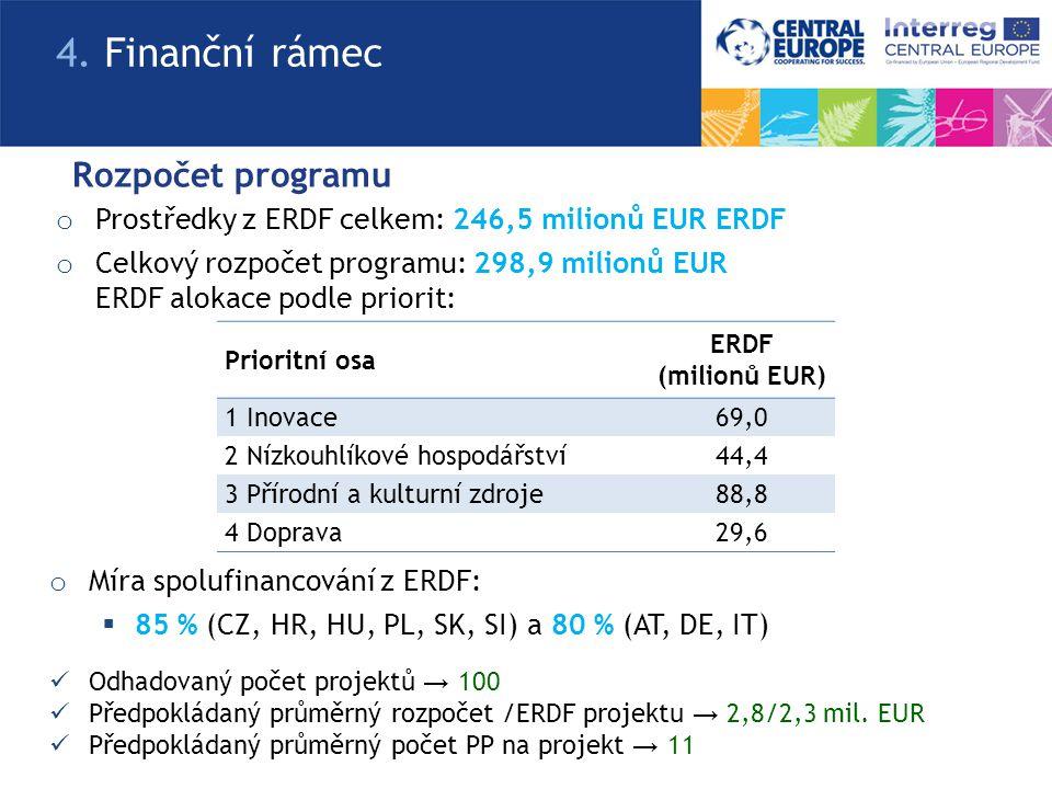 Rozpočet programu o Prostředky z ERDF celkem: 246,5 milionů EUR ERDF o Celkový rozpočet programu: 298,9 milionů EUR ERDF alokace podle priorit: 4.