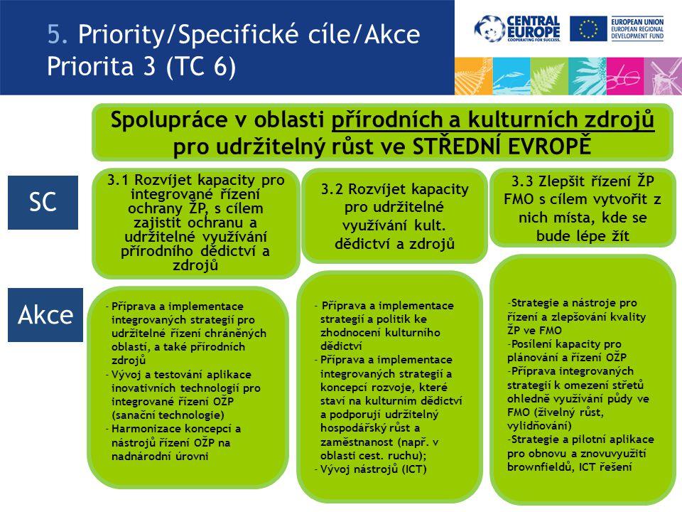 5. Priority/Specifické cíle/Akce Priorita 3 (TC 6) Spolupráce v oblasti přírodních a kulturních zdrojů pro udržitelný růst ve STŘEDNÍ EVROPĚ 3.1 Rozví
