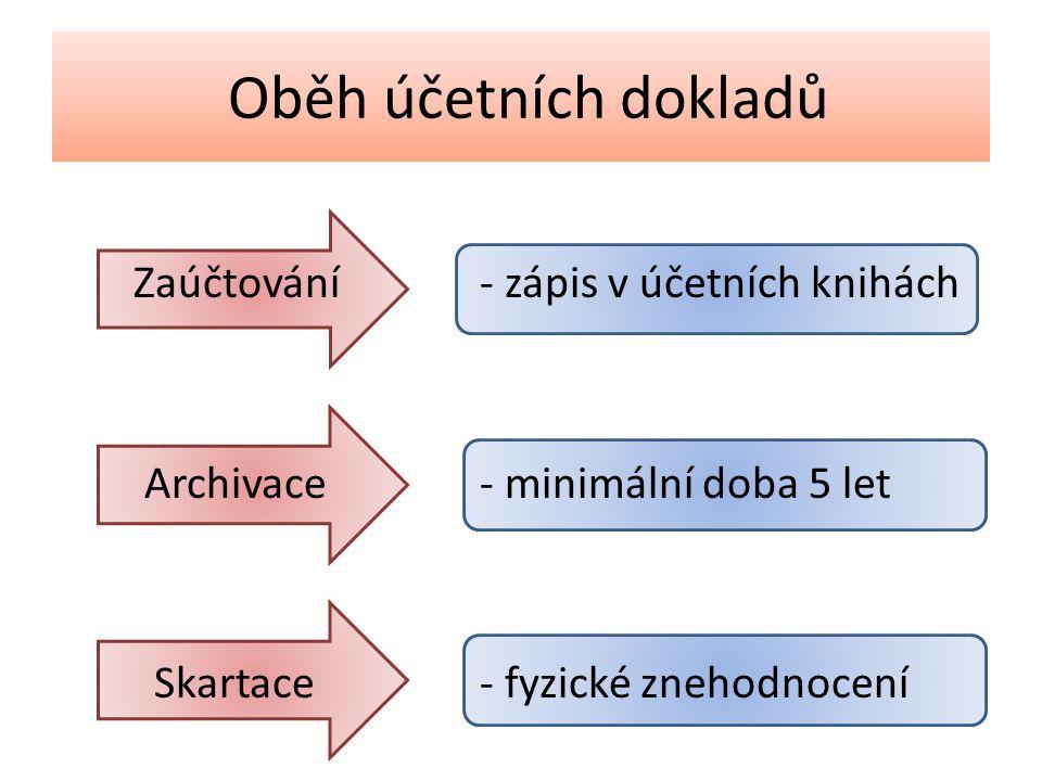 6.Řešené úlohy 1.Charakterizujte pojem – účetní doklad.