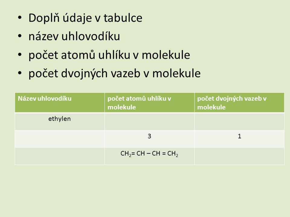 Doplň údaje v tabulce název uhlovodíku počet atomů uhlíku v molekule počet dvojných vazeb v molekule Název uhlovodíkupočet atomů uhlíku v molekule počet dvojných vazeb v molekule ethylen 31 CH 2 = CH – CH = CH 2