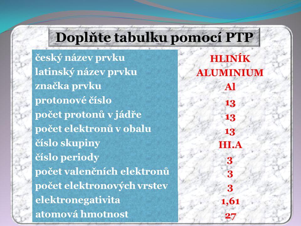 Doplňte tabulku pomocí PTP HLINÍK ALUMINIUM Al 13 III.A 3 3 3 27 1,61 český název prvku latinský název prvku značka prvku protonové číslo počet protonů v jádře počet elektronů v obalu číslo skupiny číslo periody počet valenčních elektronů počet elektronových vrstev elektronegativita atomová hmotnost
