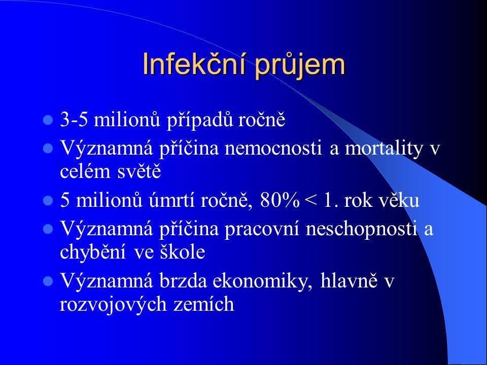 Příčiny exsudativních průjmů Invazivní mikroorganizmy – Shigella, Campylobacter, Yersinia, E.