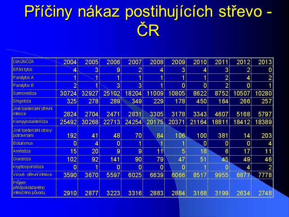 Fyziologické bariéry Nízké pH v žaludku Střevní motilita Střevní fyziologická mikroflóra Hlen Imunitní mechanizmy Další (např.