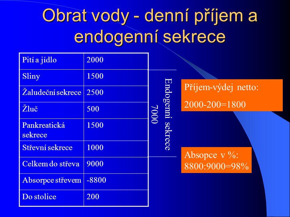 Obrat vody - denní příjem a endogenní sekrece Pití a jídlo2000 Sliny1500 Žaludeční sekrece2500 Žluč500 Pankreatická sekrece 1500 Střevní sekrece1000 C