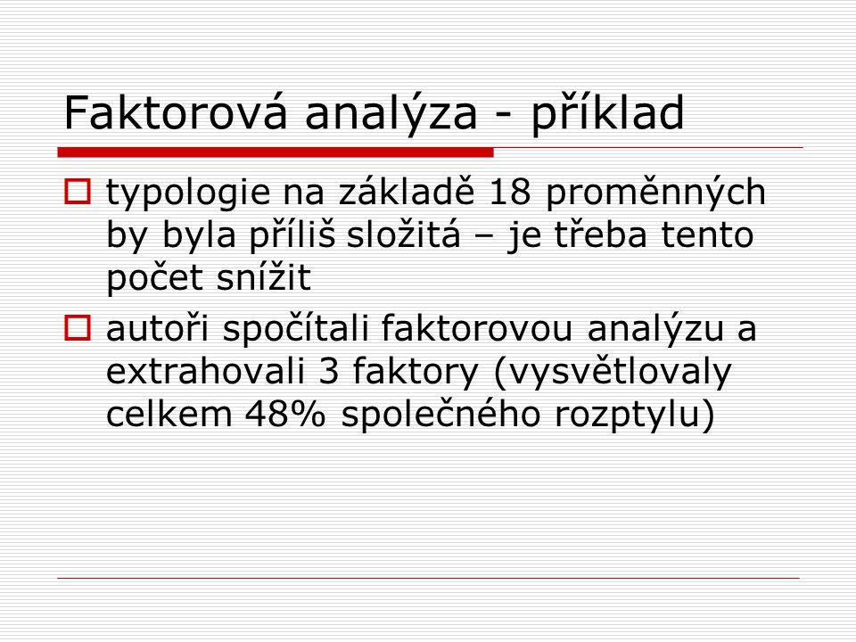 Faktorová analýza - příklad  typologie na základě 18 proměnných by byla příliš složitá – je třeba tento počet snížit  autoři spočítali faktorovou an