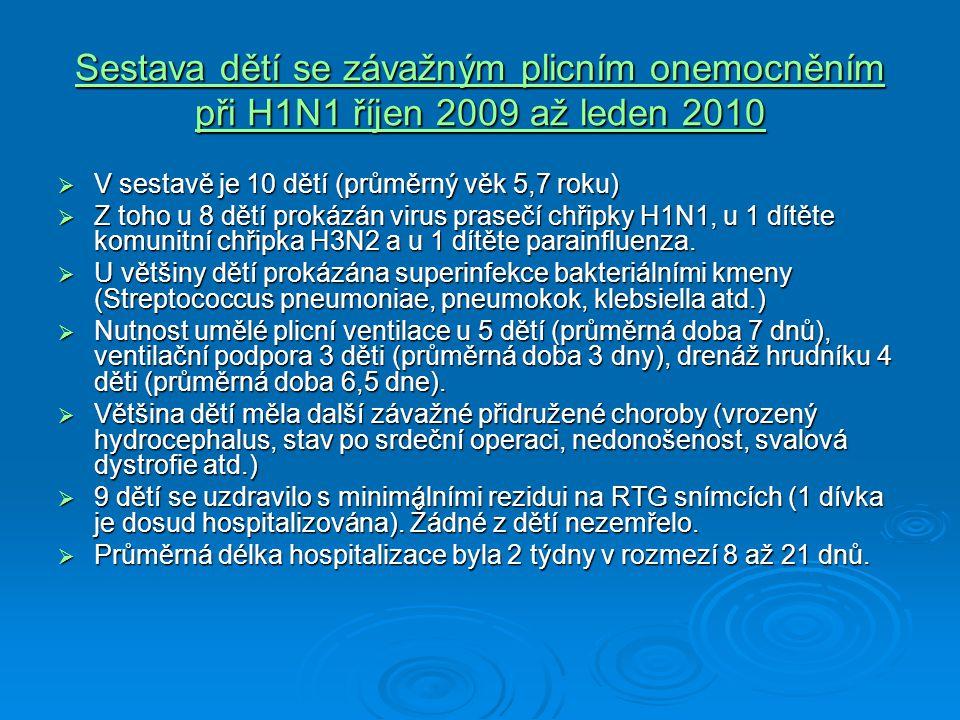 Sestava dětí se závažným plicním onemocněním při H1N1 říjen 2009 až leden 2010  V sestavě je 10 dětí (průměrný věk 5,7 roku)  Z toho u 8 dětí prokáz