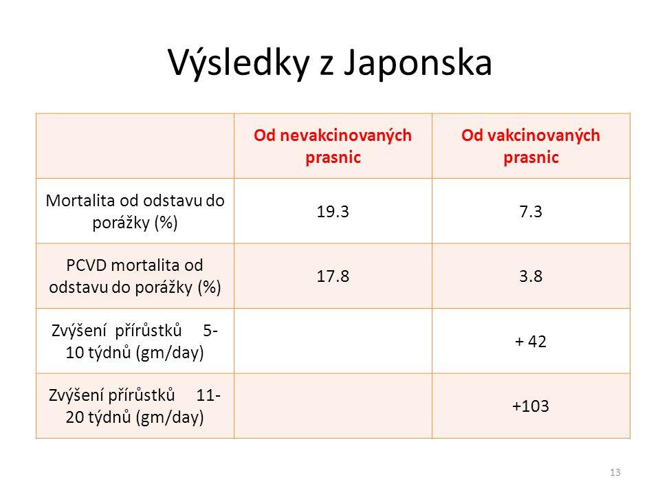 Výsledky z Japonska Od nevakcinovaných prasnic Od vakcinovaných prasnic Mortalita od odstavu do porážky (%) 19.37.3 PCVD mortalita od odstavu do poráž