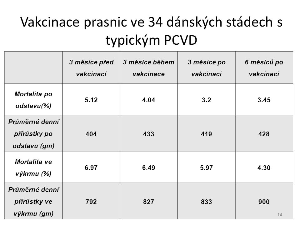 Vakcinace prasnic ve 34 dánských stádech s typickým PCVD 3 měsíce před vakcinací 3 měsíce během vakcinace 3 měsíce po vakcinaci 6 měsíců po vakcinaci