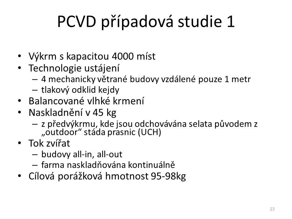 PCVD případová studie 1 Výkrm s kapacitou 4000 míst Technologie ustájení – 4 mechanicky větrané budovy vzdálené pouze 1 metr – tlakový odklid kejdy Ba