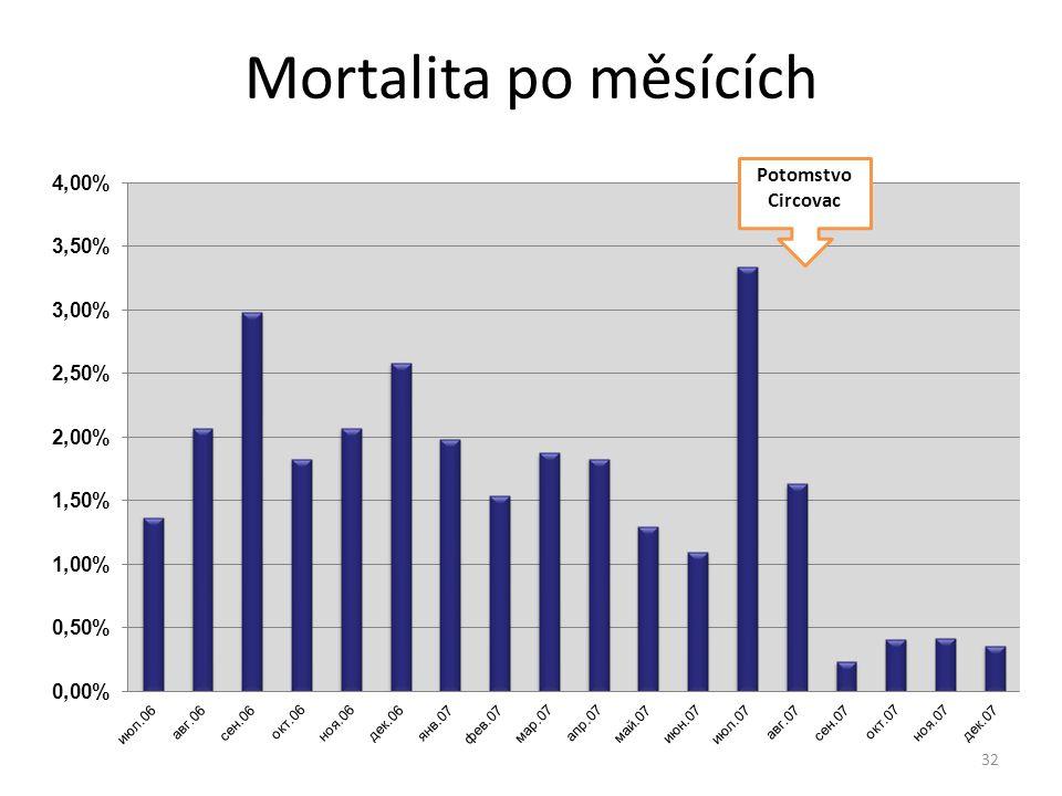 Mortalita po měsících Potomstvo Circovac 32