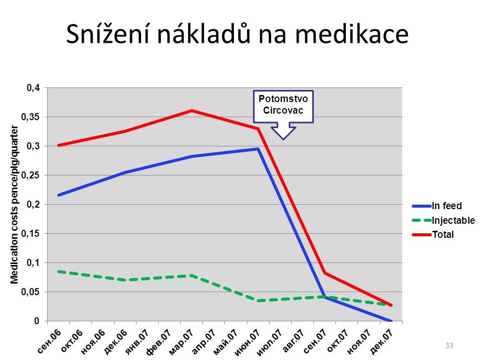 Snížení nákladů na medikace 33