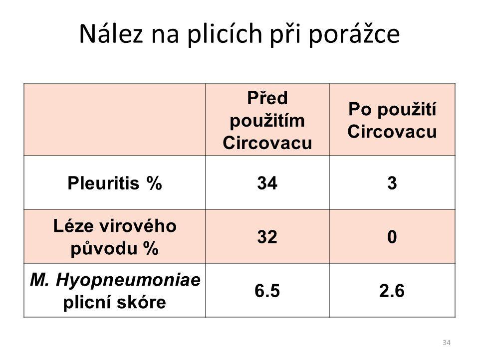 Nález na plicích při porážce Před použitím Circovacu Po použití Circovacu Pleuritis %343 Léze virového původu % 320 M. Hyopneumoniae plicní skóre 6.52