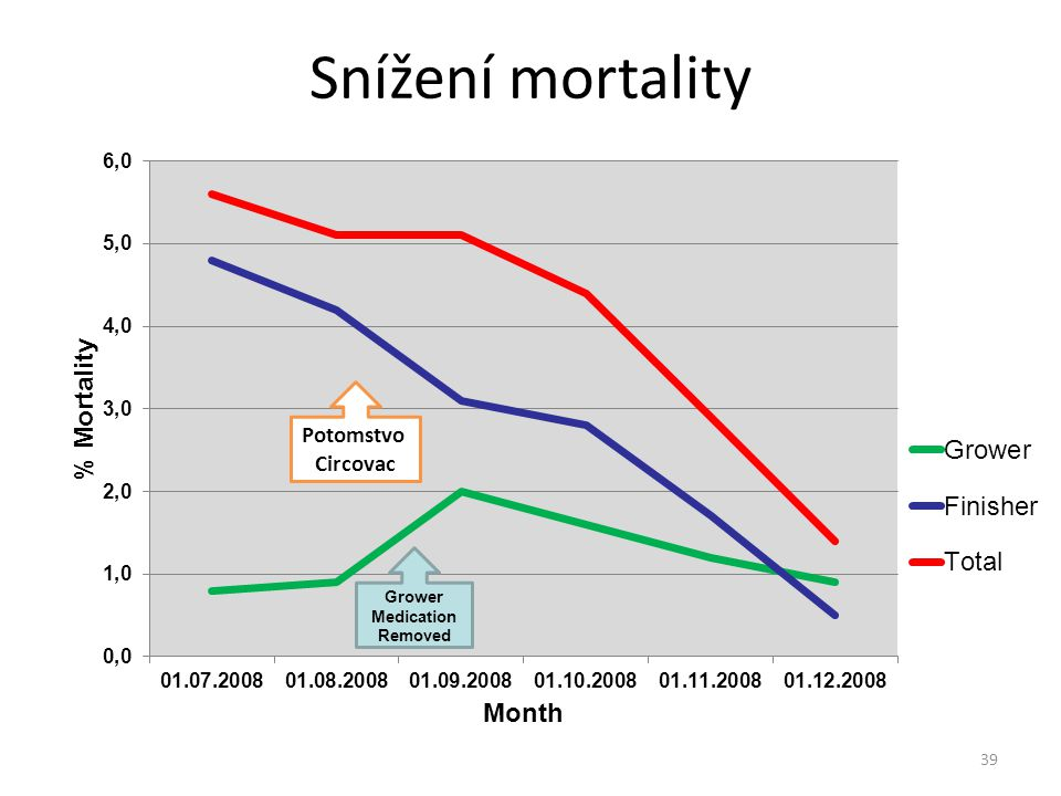 Snížení mortality 39 Potomstvo Circovac