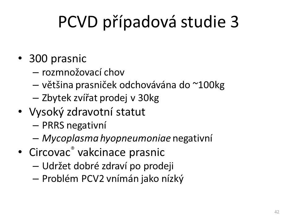 PCVD případová studie 3 300 prasnic – rozmnožovací chov – většina prasniček odchovávána do ~100kg – Zbytek zvířat prodej v 30kg Vysoký zdravotní statu