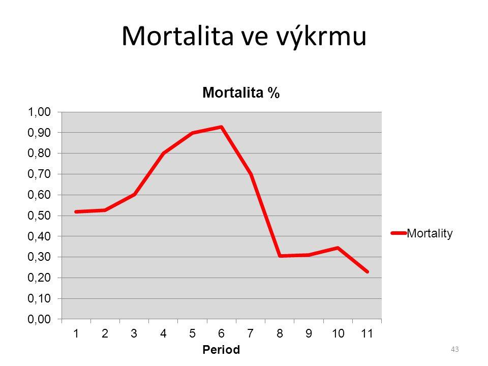 Mortalita ve výkrmu 43