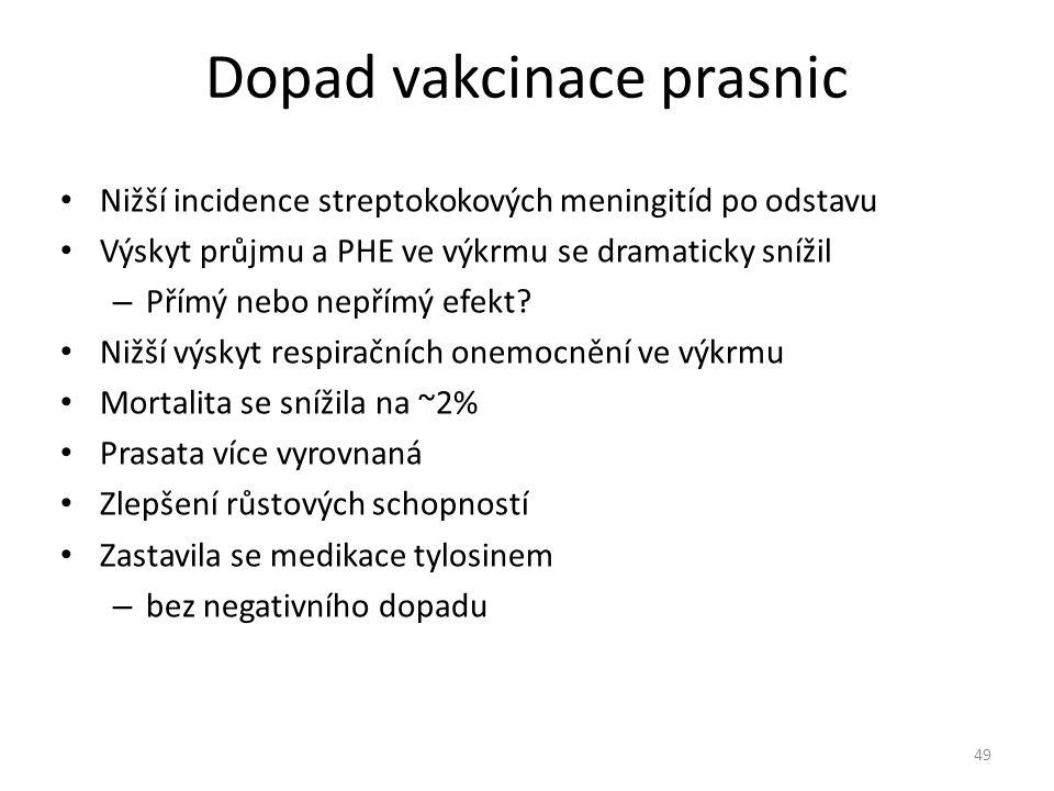 Dopad vakcinace prasnic Nižší incidence streptokokových meningitíd po odstavu Výskyt průjmu a PHE ve výkrmu se dramaticky snížil – Přímý nebo nepřímý